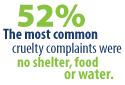 Most common cruelty complaint: no shelter, food or water.